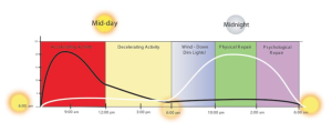 Healthy Circadian rhythm Paul Chek